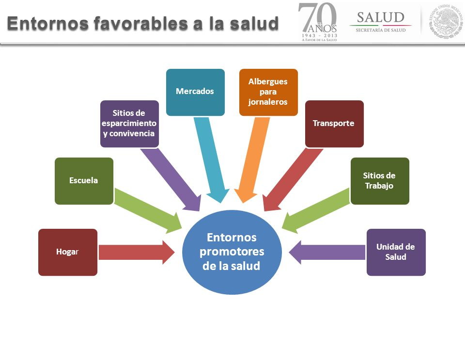 Entornos favorables a la salud