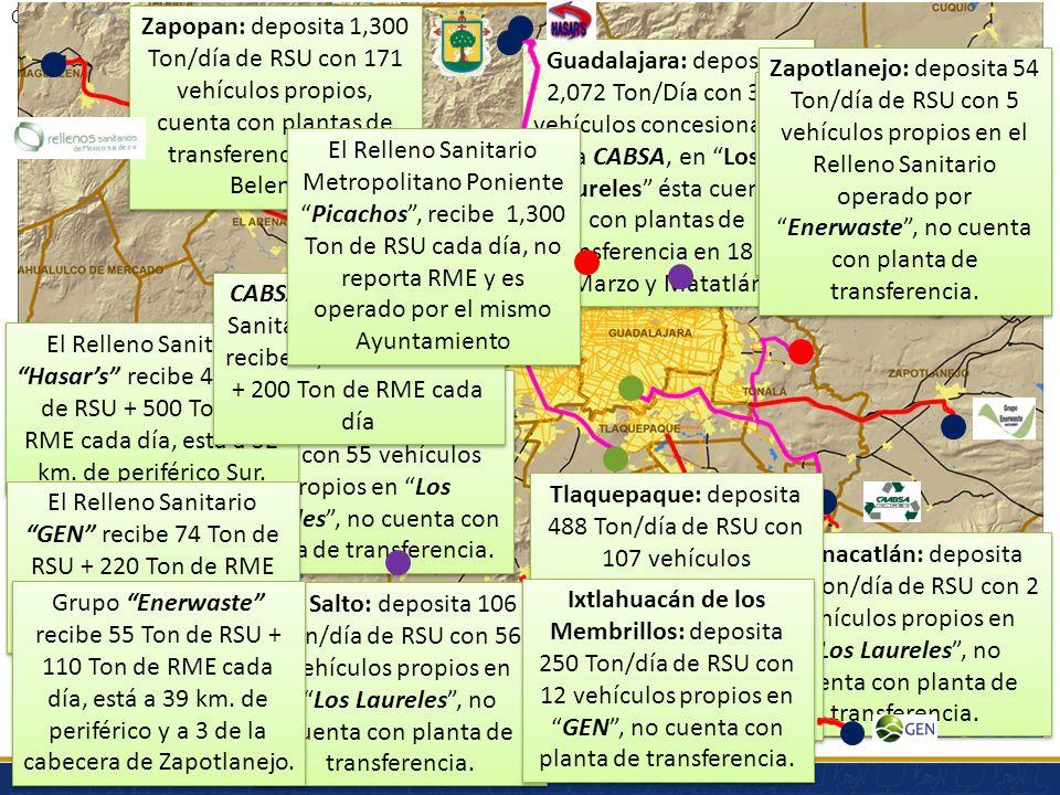 Zapopan: deposita 1,300 Ton/día de RSU con 171 vehículos propios, cuenta con plantas de transferencia en Los Belenes.