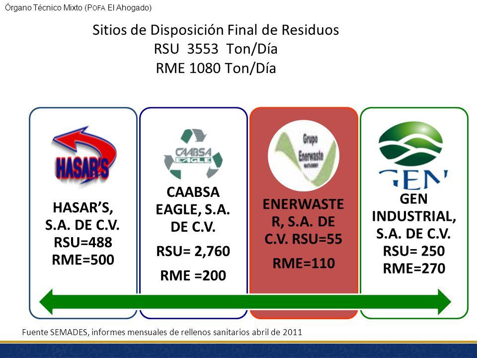 Sitios de Disposición Final de Residuos RSU 3553 Ton/Día