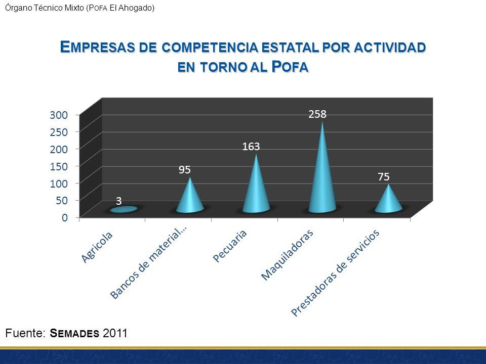 Empresas de competencia estatal por actividad en torno al Pofa
