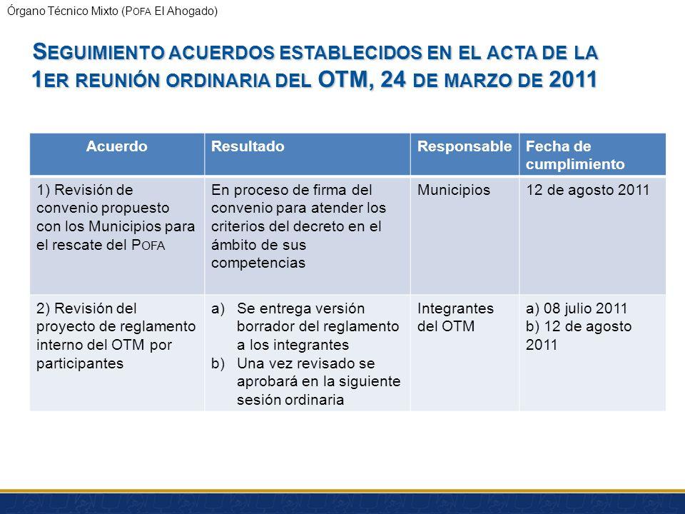 Presentation Title Seguimiento acuerdos establecidos en el acta de la 1er reunión ordinaria del OTM, 24 de marzo de 2011.