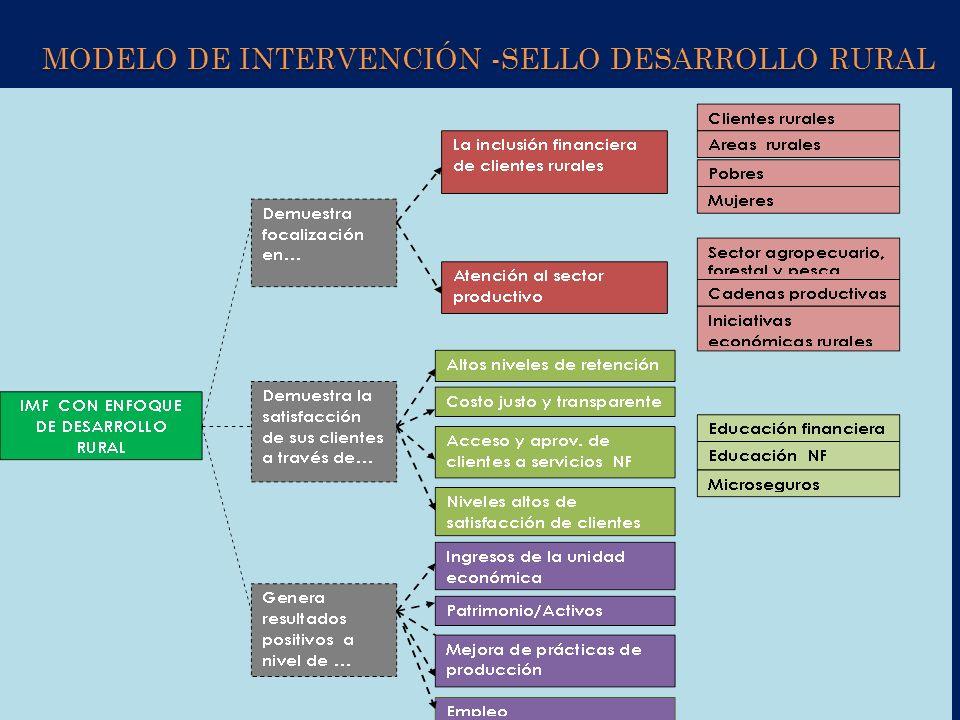 Modelo de intervención -Sello Desarrollo Rural