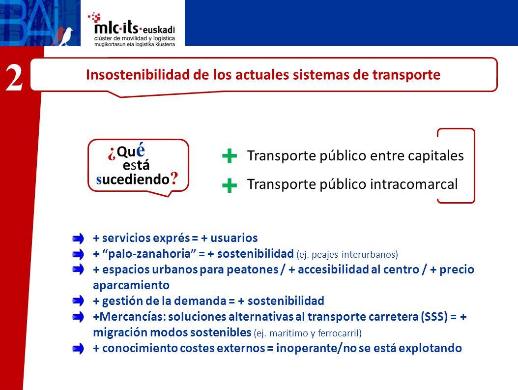 Insostenibilidad de los actuales sistemas de transporte