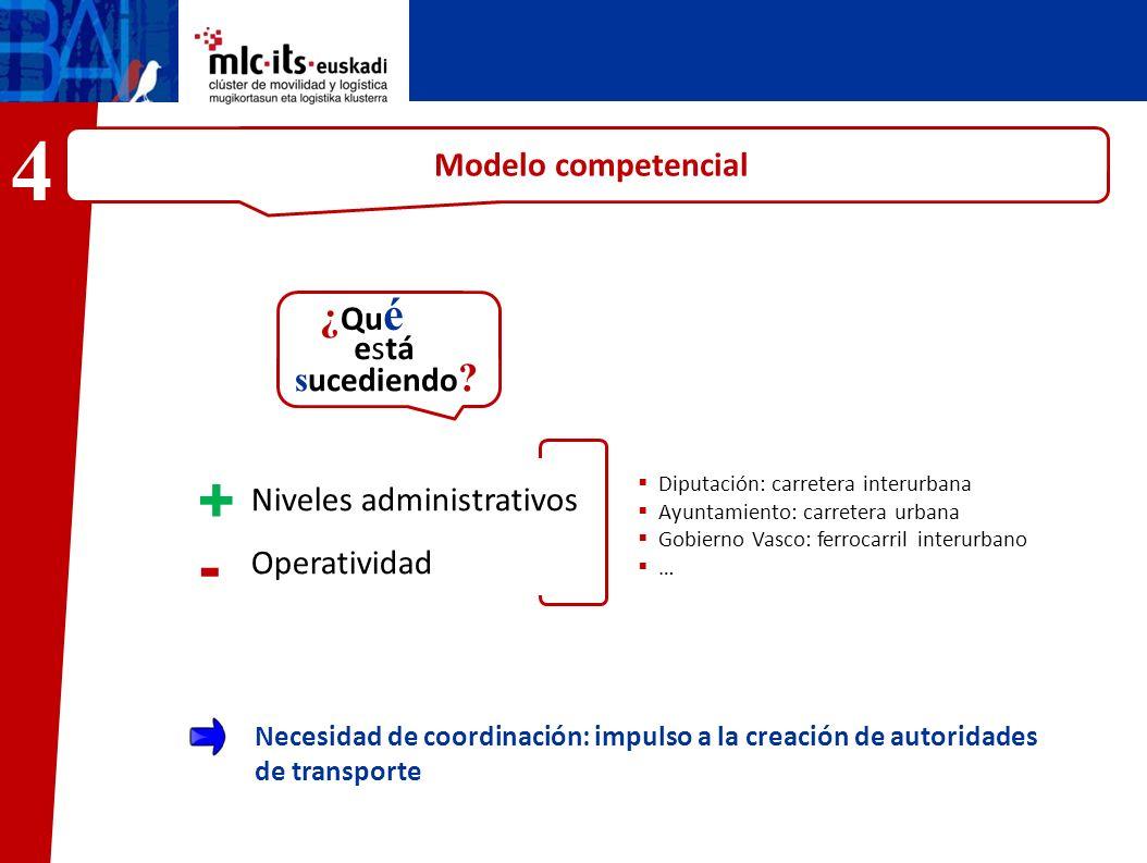 4 ¿Qué + - Modelo competencial está sucediendo