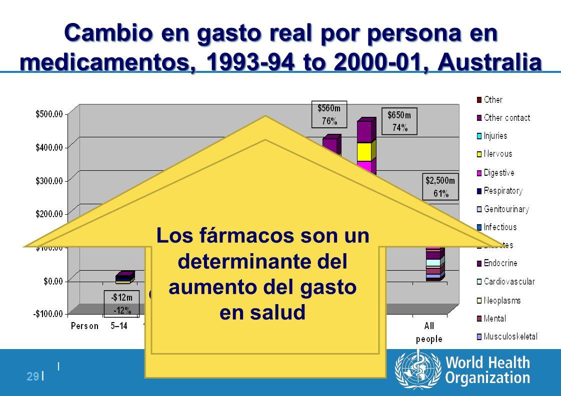 Cambio en gasto real por persona en medicamentos, 1993-94 to 2000-01, Australia