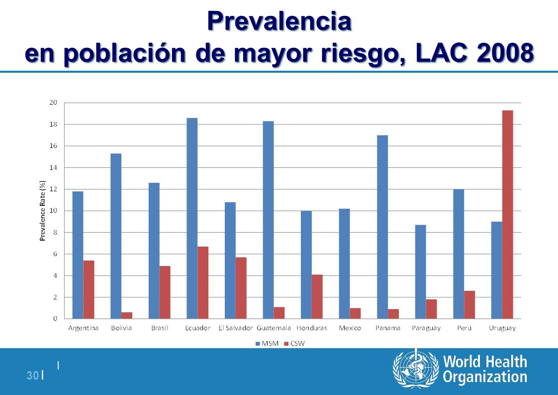 Prevalencia en población de mayor riesgo, LAC 2008
