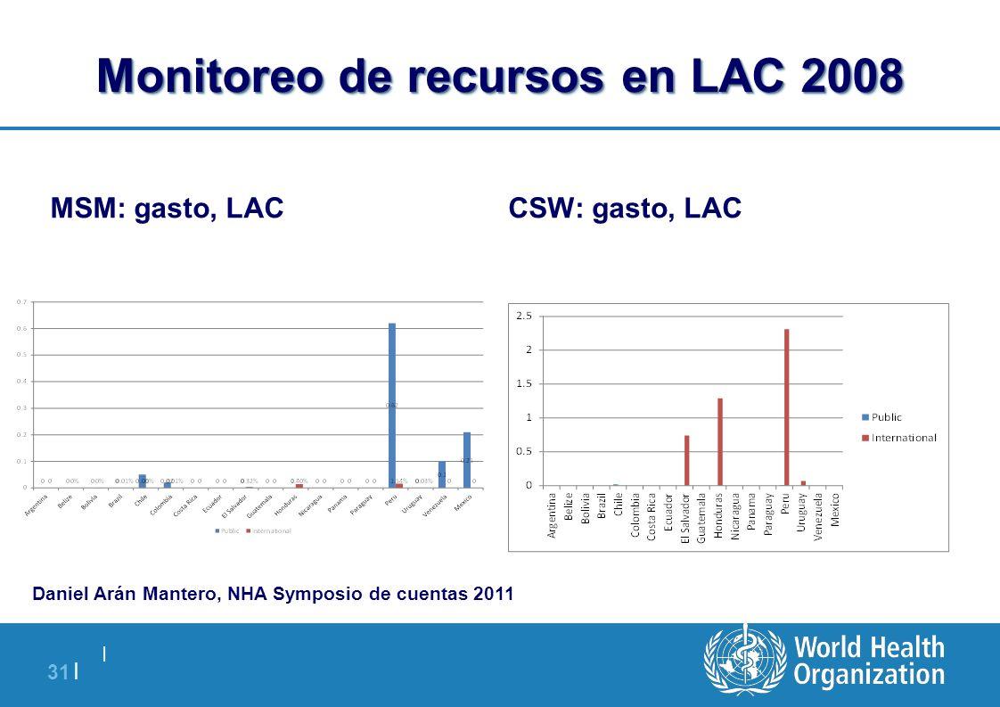 Monitoreo de recursos en LAC 2008