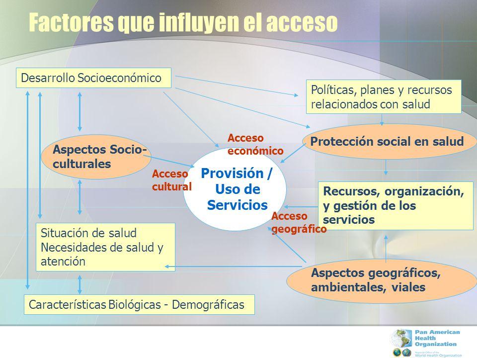 Factores que influyen el acceso