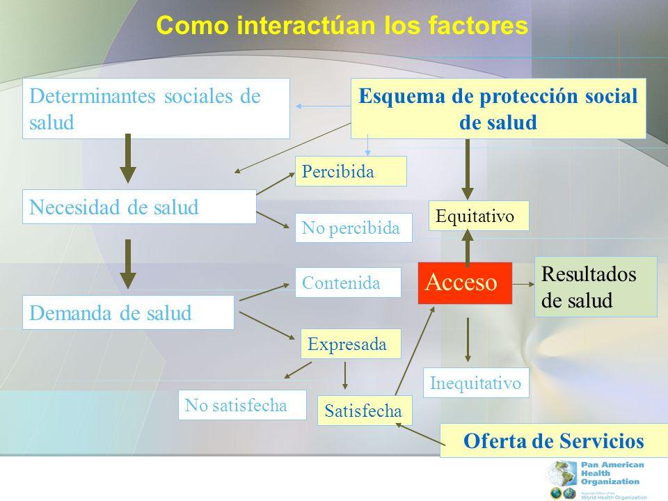 Como interactúan los factores Esquema de protección social de salud