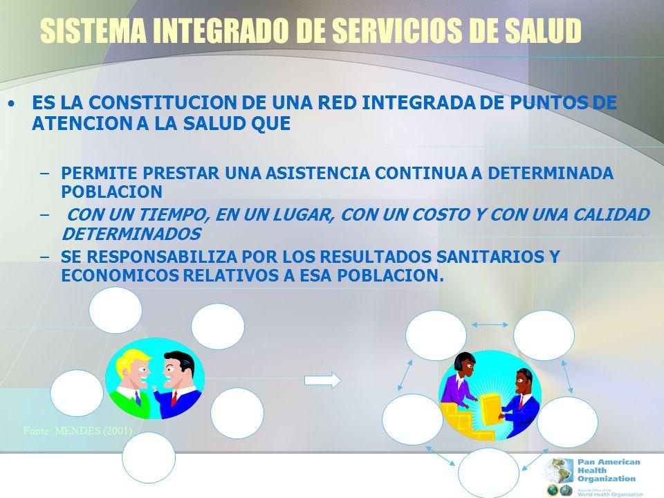 SISTEMA INTEGRADO DE SERVICIOS DE SALUD