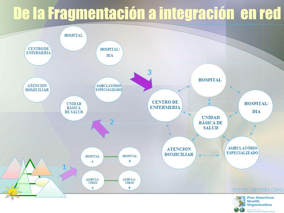 De la Fragmentación a integración en red