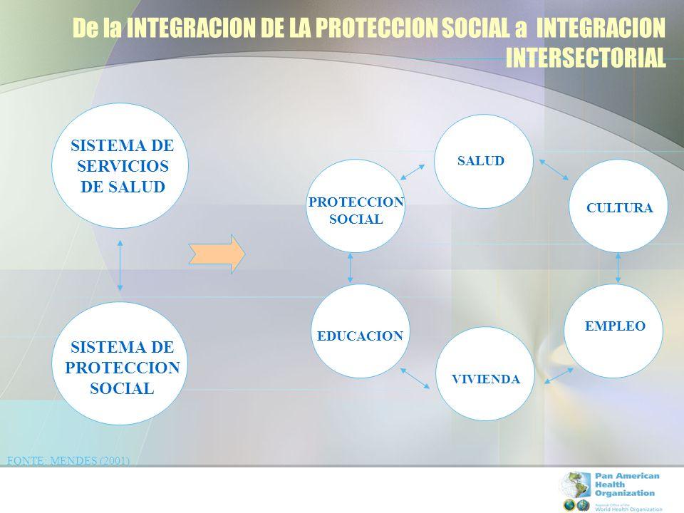 De la INTEGRACION DE LA PROTECCION SOCIAL a INTEGRACION INTERSECTORIAL