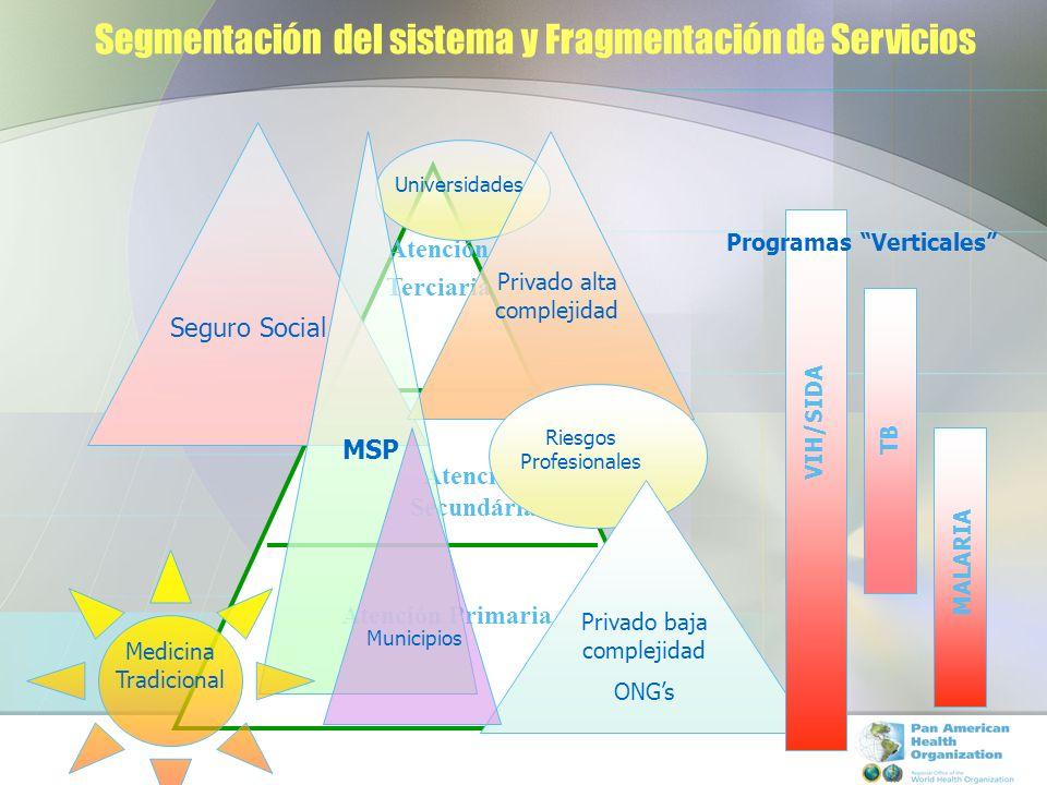 Segmentación del sistema y Fragmentación de Servicios