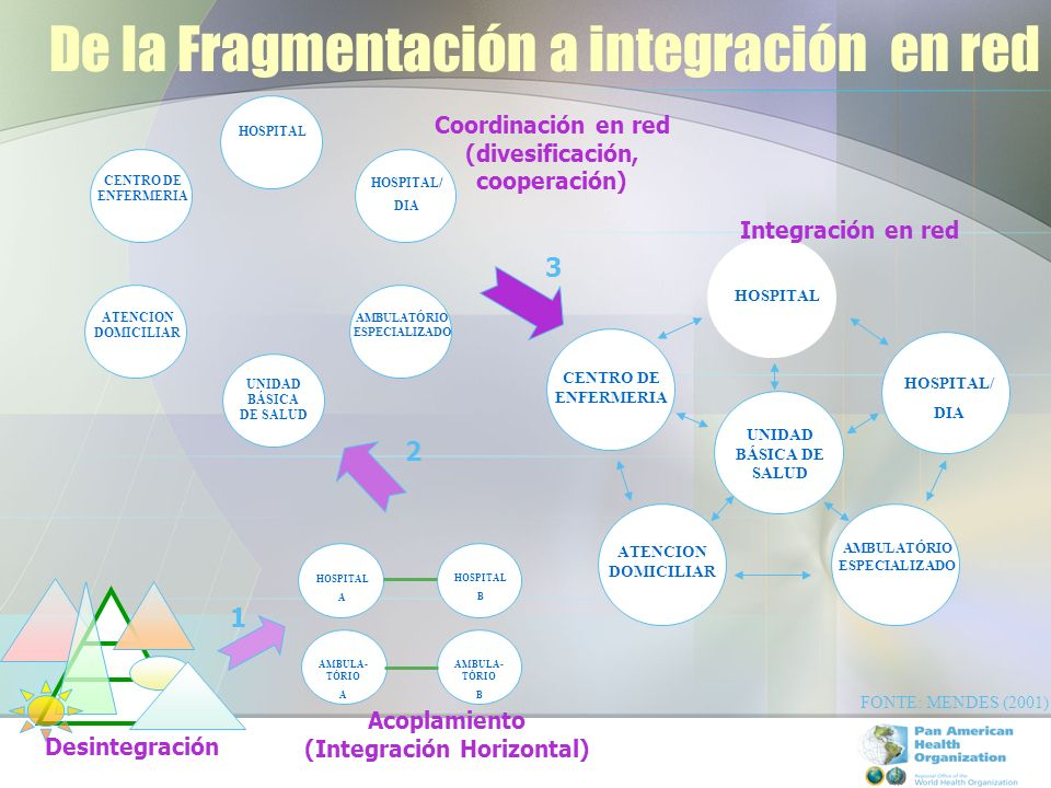 De la Fragmentación a integración en red