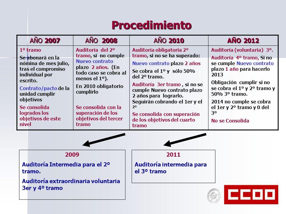 Procedimiento AÑO 2007 AÑO 2008 AÑO 2010 AÑO 2012 2009