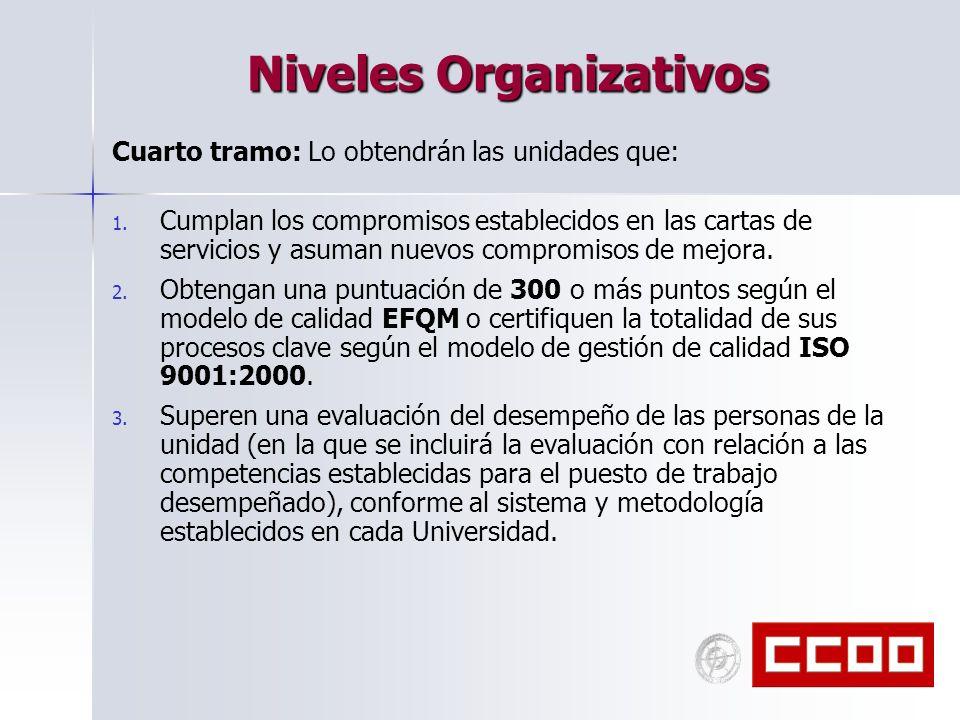 Niveles Organizativos