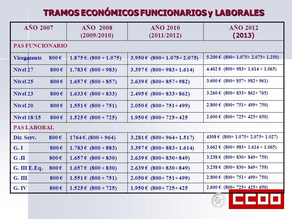 TRAMOS ECONÓMICOS FUNCIONARIOS y LABORALES