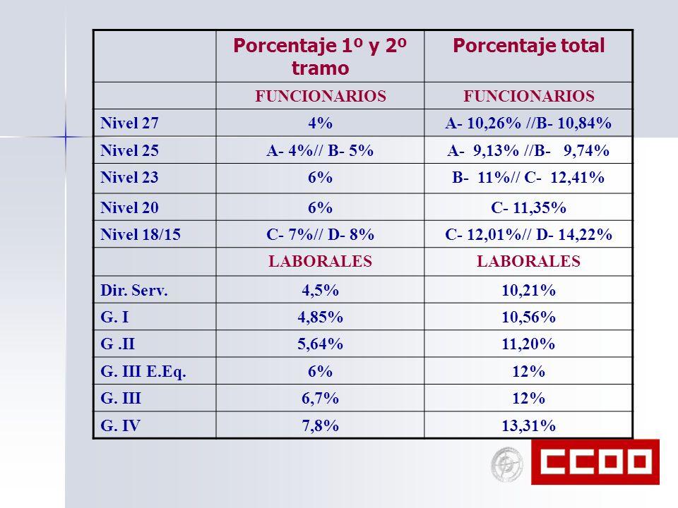 Porcentaje 1º y 2º tramo Porcentaje total