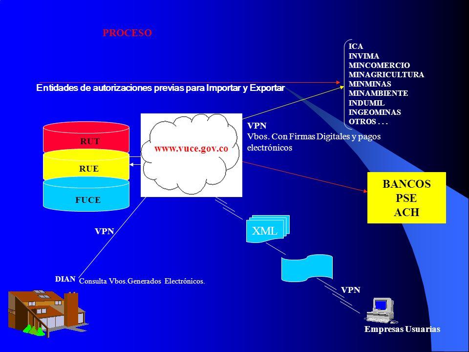 BANCOS PSE ACH XML PROCESO www.vuce.gov.co www.vuce.gov.co