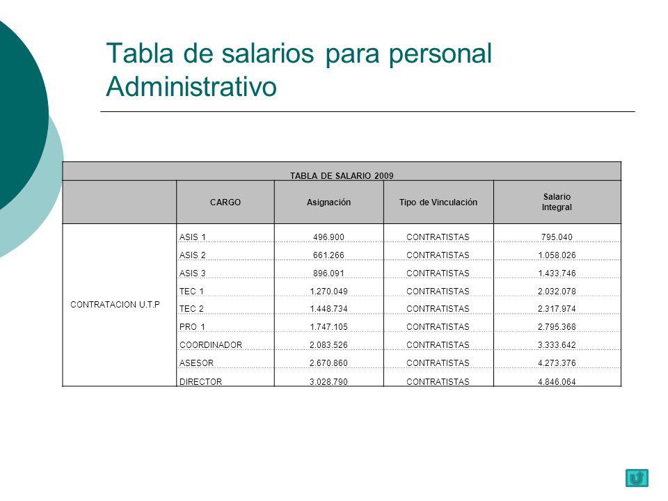 Tabla de salarios para personal Administrativo