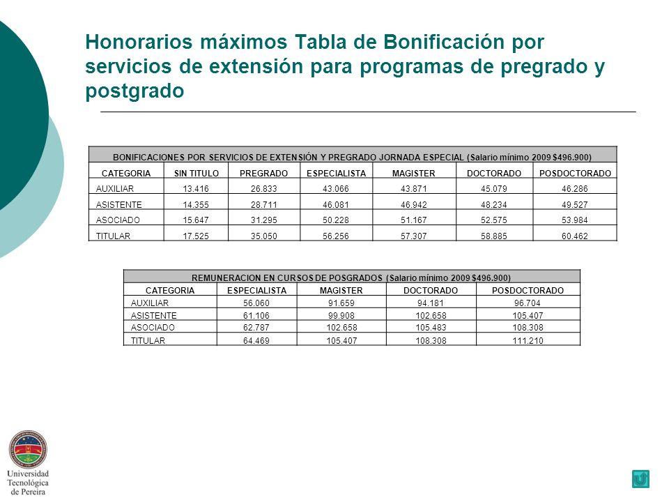 REMUNERACION EN CURSOS DE POSGRADOS (Salario mínimo 2009 $496.900)