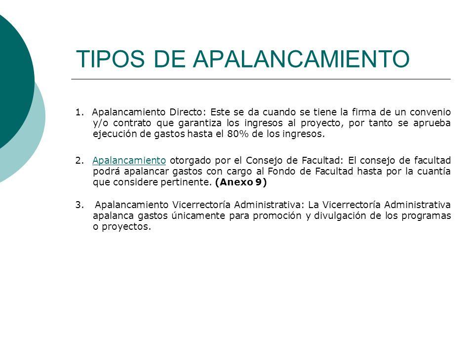 TIPOS DE APALANCAMIENTO