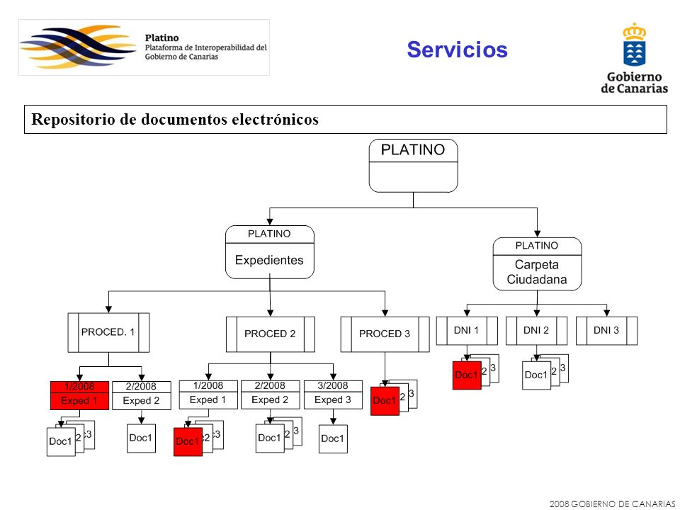 Servicios Repositorio de documentos electrónicos