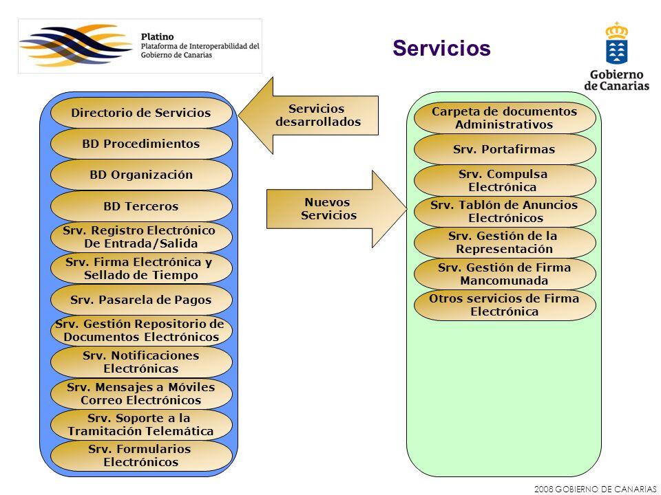 Servicios Servicios desarrollados Directorio de Servicios