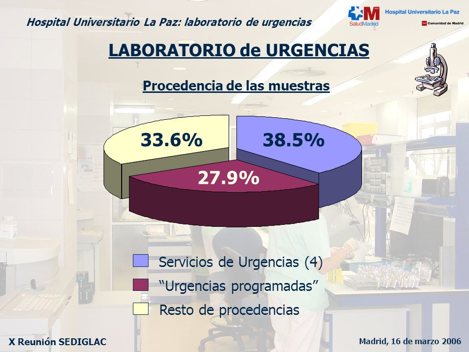 33.6% 38.5% 27.9% LABORATORIO de URGENCIAS Servicios de Urgencias (4)