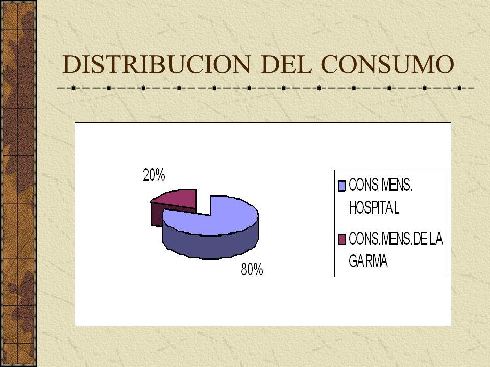DISTRIBUCION DEL CONSUMO