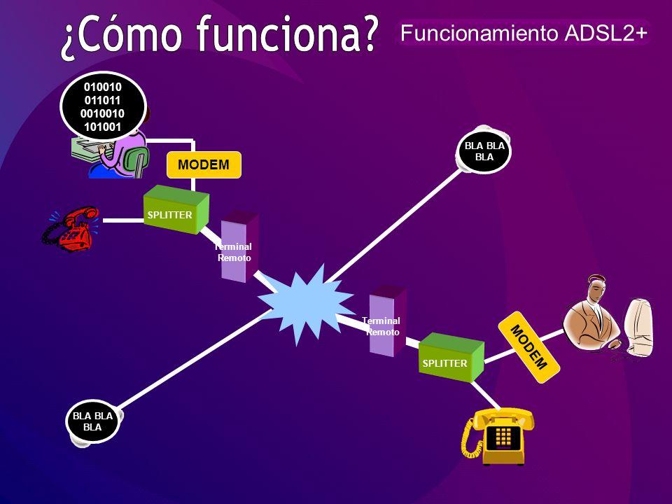 ¿Cómo funciona Funcionamiento ADSL2+ MODEM MODEM 010010 011011