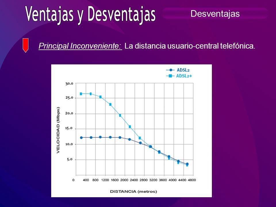Principal Inconveniente: La distancia usuario-central telefónica.