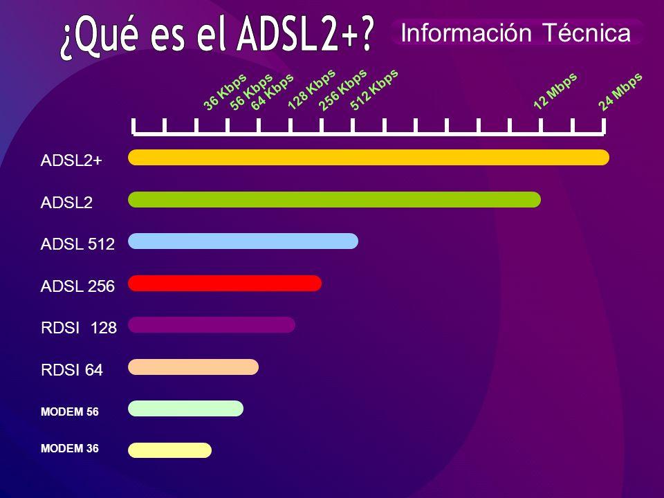¿Qué es el ADSL2+ Información Técnica ADSL2+ ADSL2 ADSL 512 ADSL 256