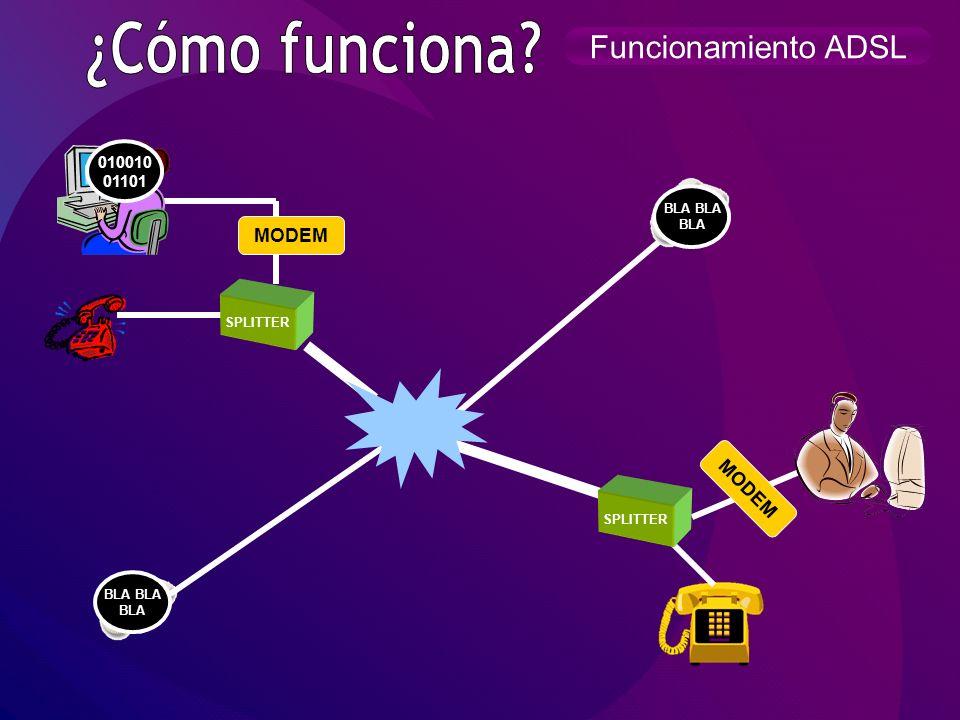 ¿Cómo funciona Funcionamiento ADSL MODEM MODEM 010010 01101 BLA BLA