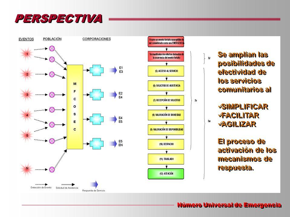 PERSPECTIVA Se amplian las posibilidades de efectividad de los servicios comunitarios al. SIMPLIFICAR.
