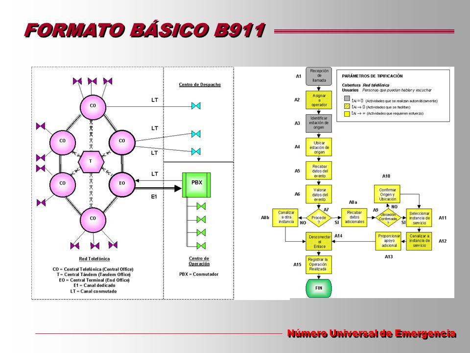 FORMATO BÁSICO B911 Número Universal de Emergencia