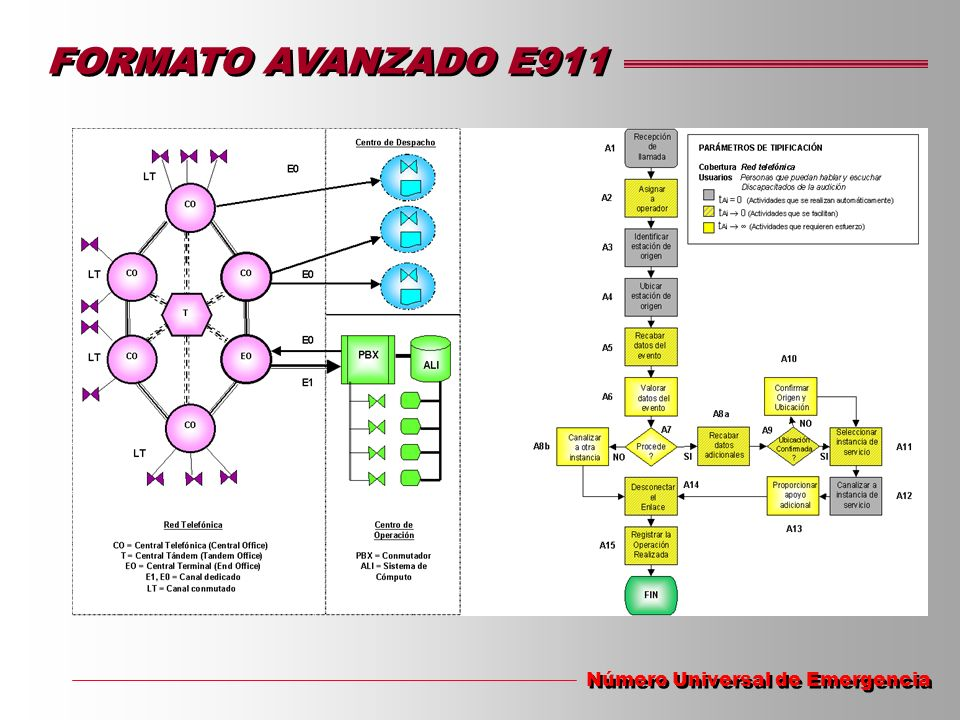 FORMATO AVANZADO E911 Número Universal de Emergencia