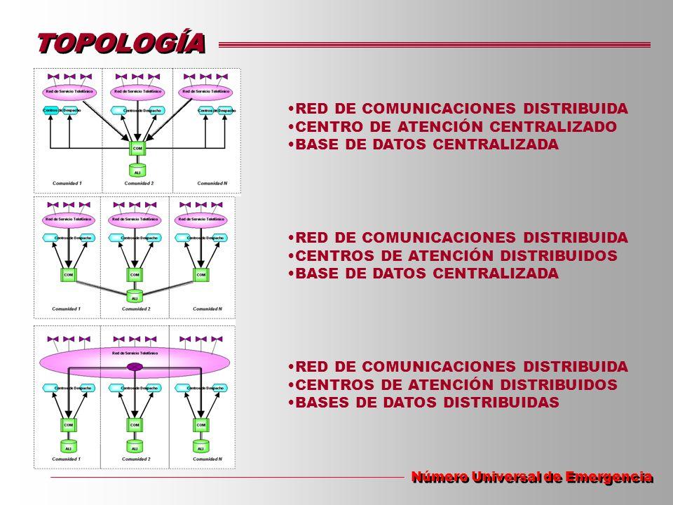 TOPOLOGÍA RED DE COMUNICACIONES DISTRIBUIDA