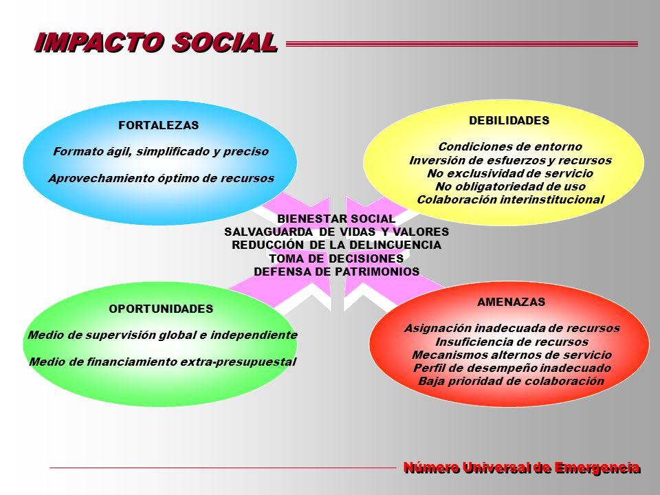 IMPACTO SOCIAL Número Universal de Emergencia FORTALEZAS