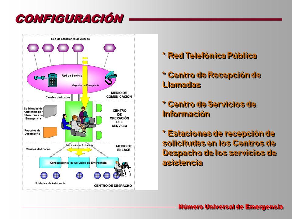 CONFIGURACIÓN * Red Telefónica Pública