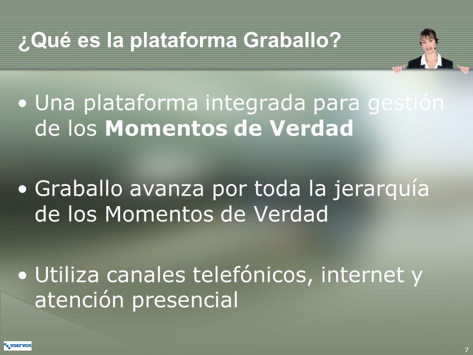 ¿Qué es la plataforma Graballo