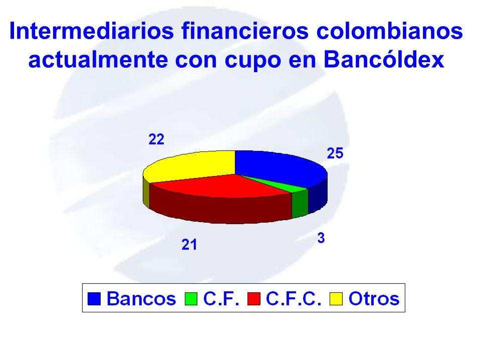 Intermediarios financieros colombianos actualmente con cupo en Bancóldex