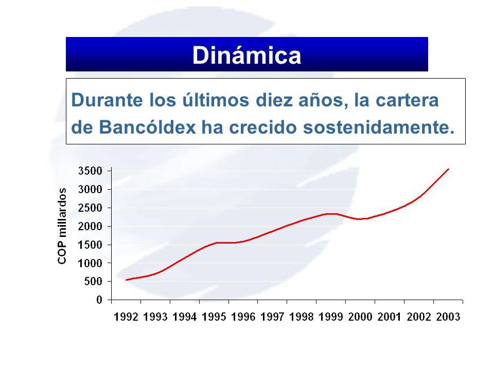Dinámica Durante los últimos diez años, la cartera de Bancóldex ha crecido sostenidamente.