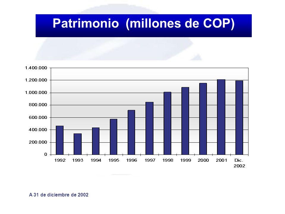 Patrimonio (millones de COP)