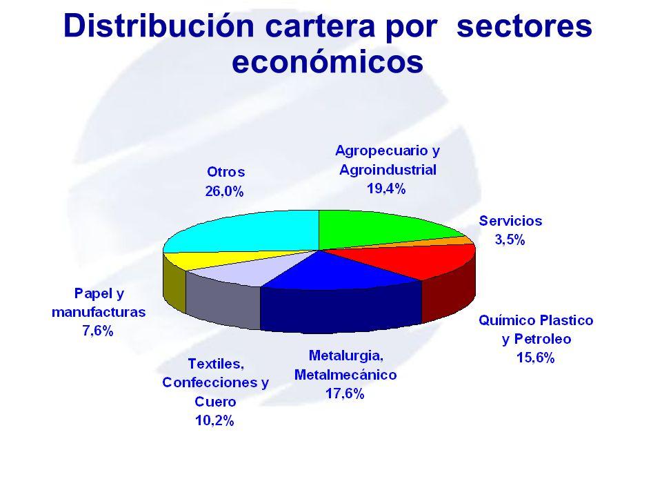 Distribución cartera por sectores económicos