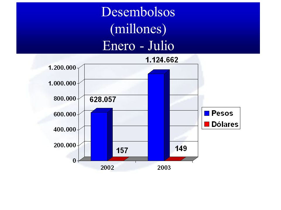 Desembolsos (millones) Enero - Julio
