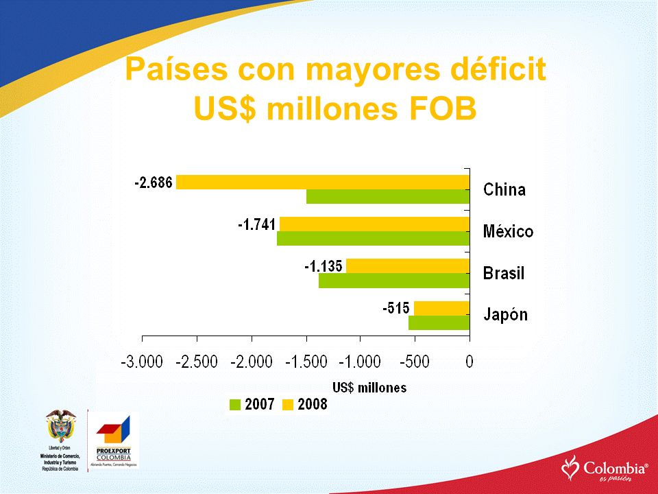 Países con mayores déficit US$ millones FOB