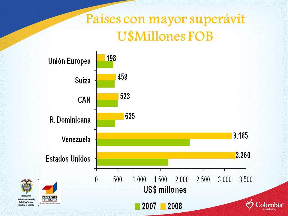 Países con mayor superávit U$Millones FOB