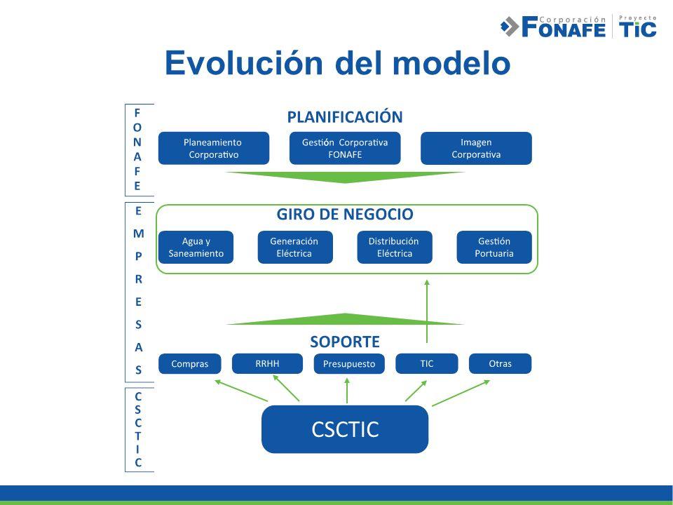 Evolución del modelo