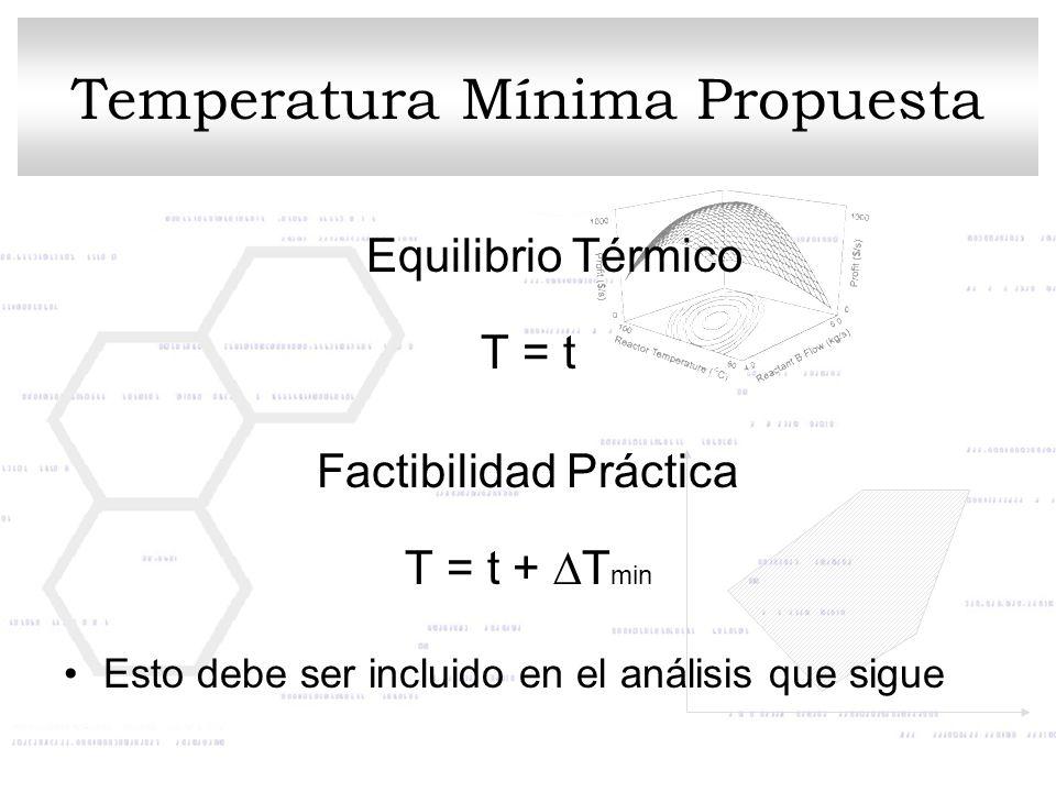 Temperatura Mínima Propuesta